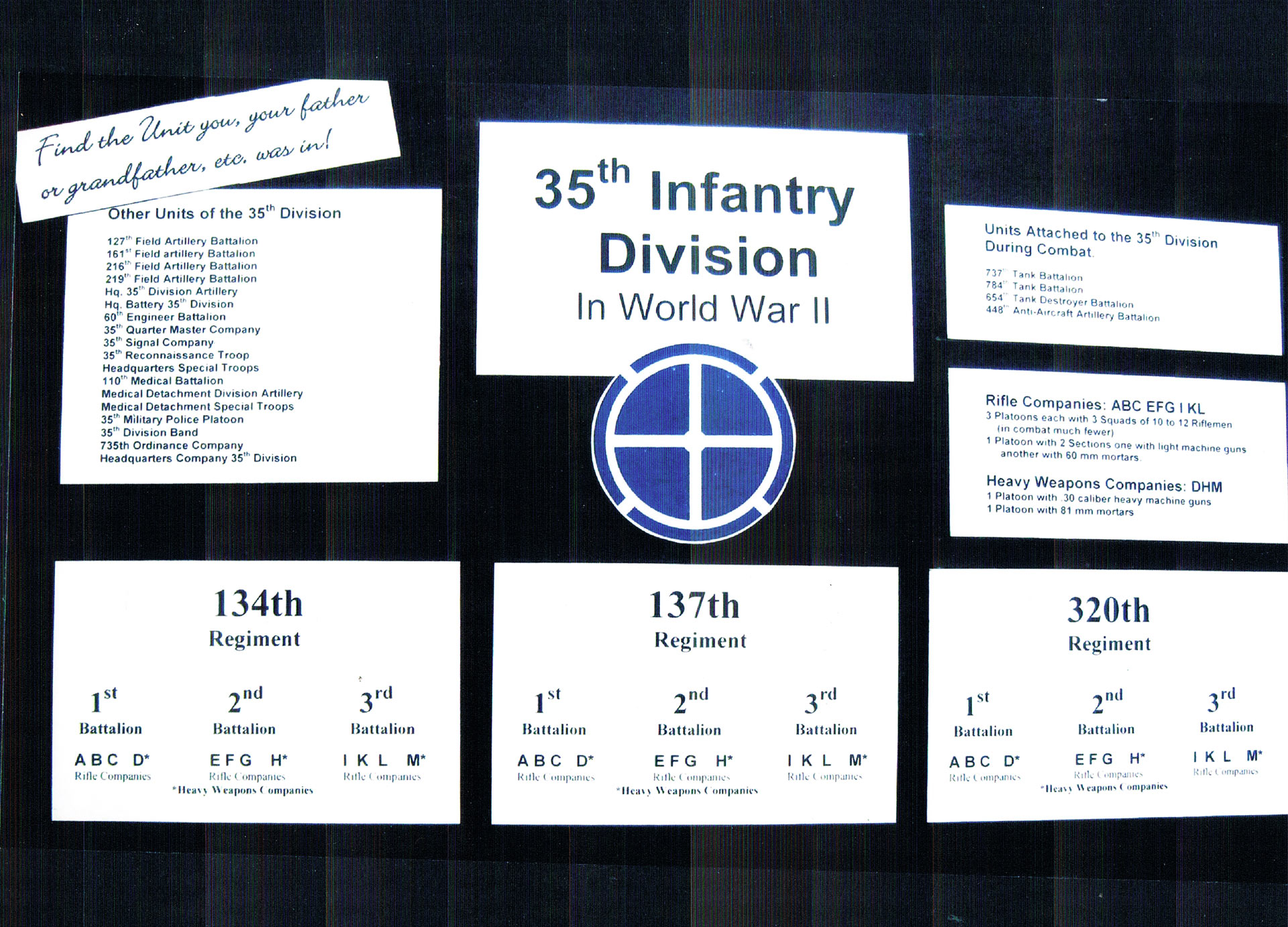 27-35th-infantry-division-museum